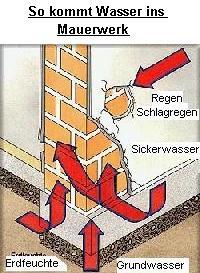 Beliebt Trockenlegen von Mauern und Kellern QY78